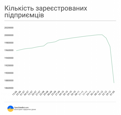 закрылись более 128 тысяч физлиц-предпринимателей